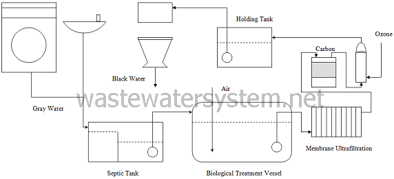 Wastewater System Small Gray Water Recycle Treatment System