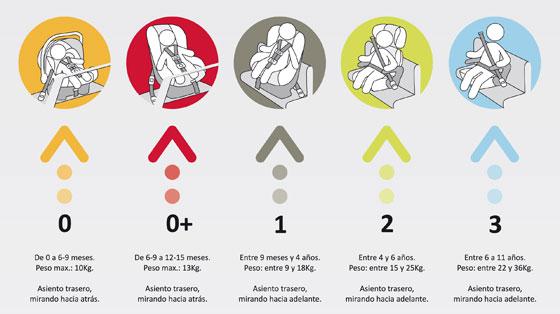 Entrevista seguridad vial infantil sillas y transporte for Sillas para coche grupo 3