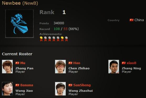 ทีม Newbee Dota 2 จากจีน