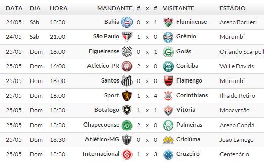Jogos Campeonato brasileiro Série A 2014 /  7° Rodada 2014