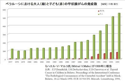 ベラルーシにおける大人(緑)と子ども(赤)の甲状腺がんの発症数 ミハイル・V・マリコ氏報告 [編集]川根眞也氏