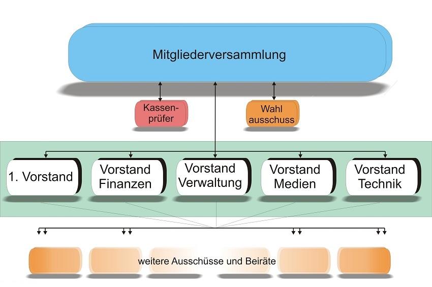 """organisationsdiagramm - organe der """" kultur-initiative volksbad """""""