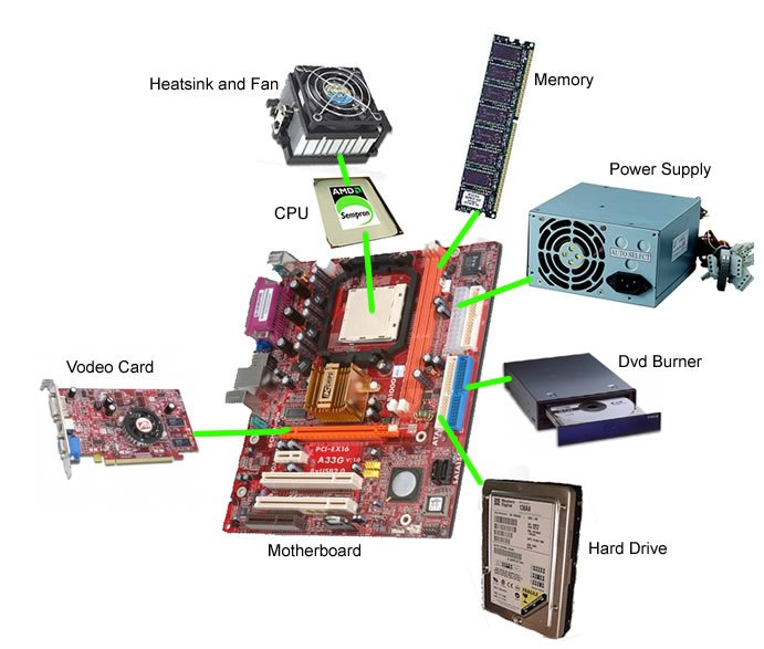 Basics of Computer Hardware - Technology