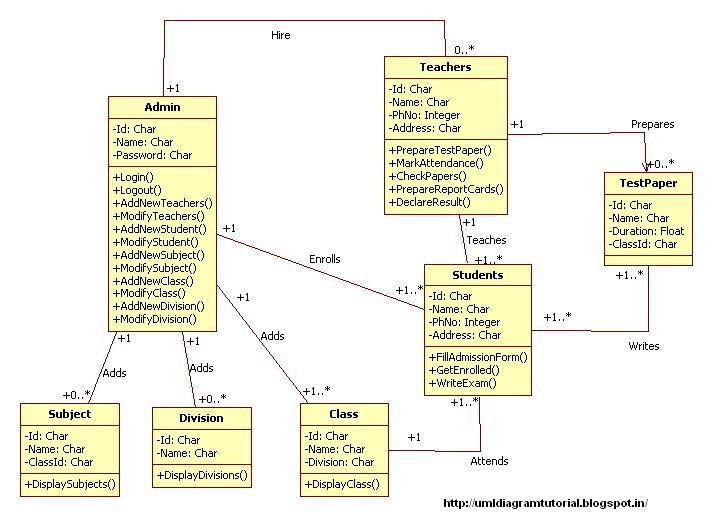 Unified Modeling Language  November 2012