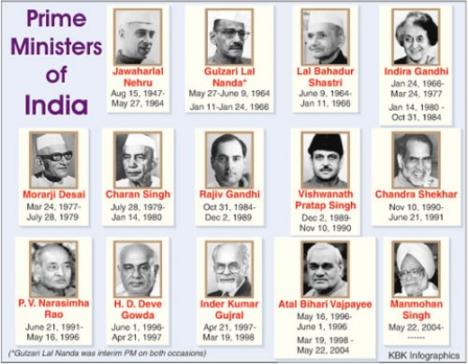 List of Indian Prime Ministers (1947-2012)