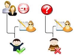 Importancia de la relación familia y escuela.