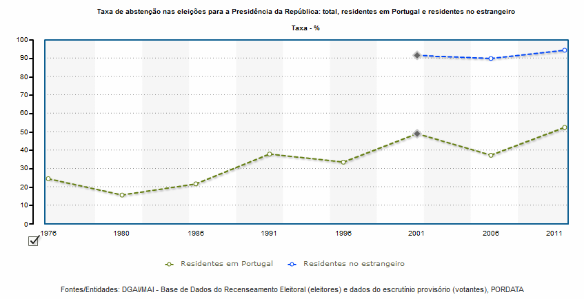 taxa de abstenção eleições presidenciais portugal