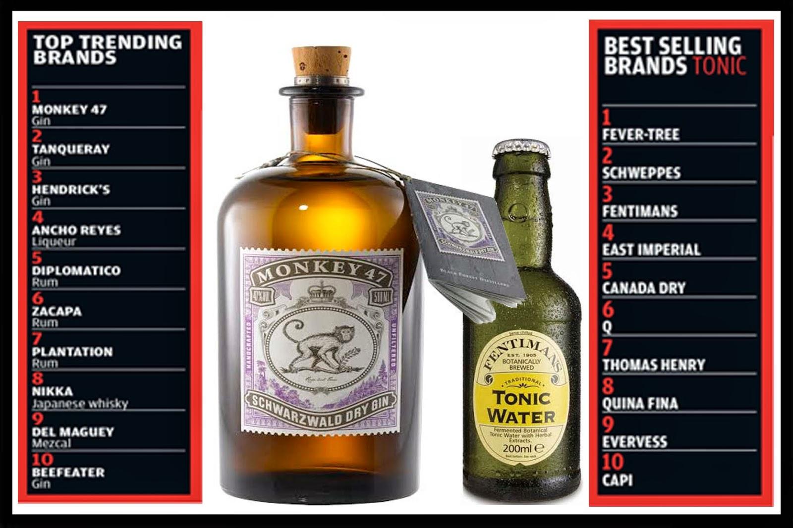 cinco marcas de wkyregal en el ranking worlds 50 best bars brands. Black Bedroom Furniture Sets. Home Design Ideas