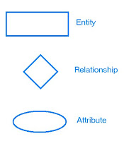 What is Entity Relationship Diagram