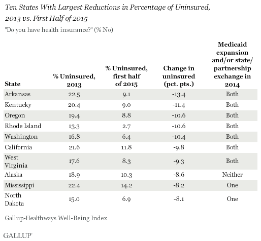 Gallup poll: Washington ranks 5th among states with drop in uninsured rate
