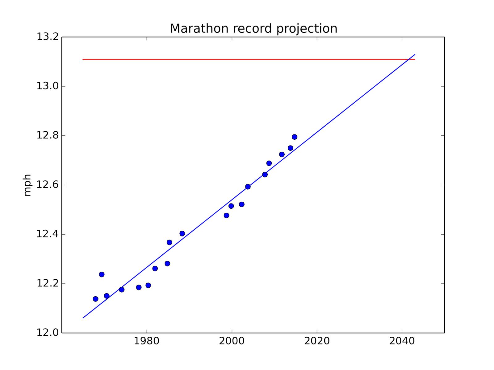 Two hour marathon in 2041