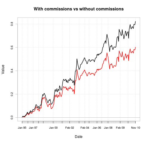 Backtesting option trading