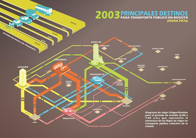 Infografia de la moviliadad de bogota