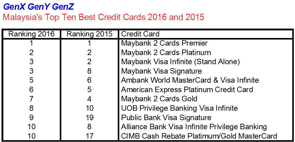 Top 10 Best Credit Cards In Malaysia 2016 Social Pilot