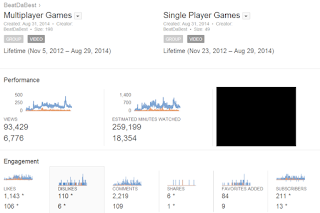 Multiplayer VS Single Player games YouTube Analytics