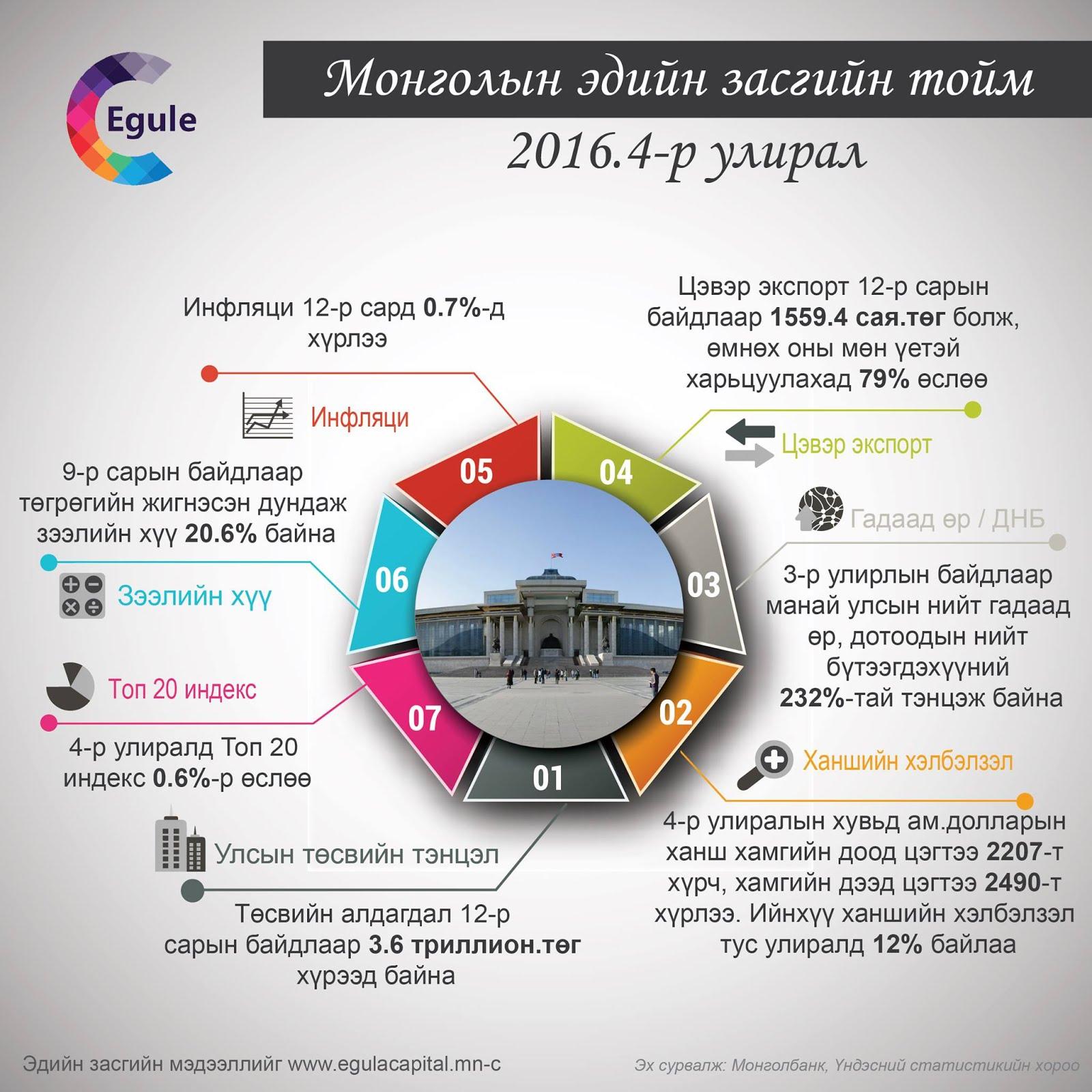 Egule-Infographic