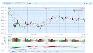 中国株コバンザメ投資 香港ハンセン指数20151127