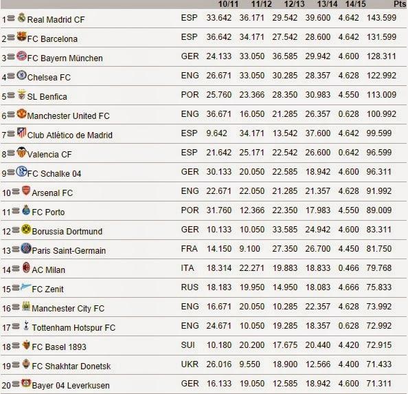 UEFA RATING NOVEMBER 2014