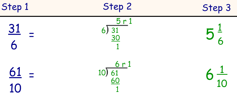 ... Blog: Converting between Improper fractions and Mixed numbers