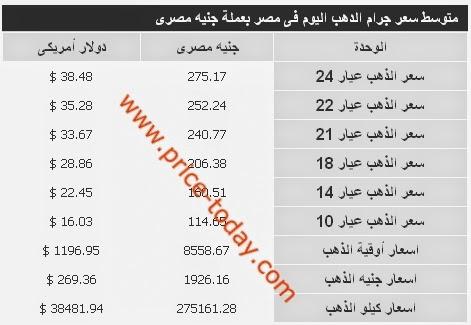 سعر الذهب اليوم في مصر الاربعاء 17-12-2014