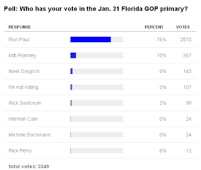 NaplesNews Initial Results Show that Ron Paul Won the South Carolina Republican Debate