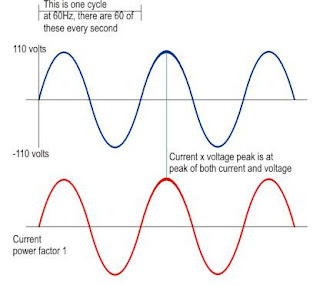 Ideal Voltage and Current Waveform