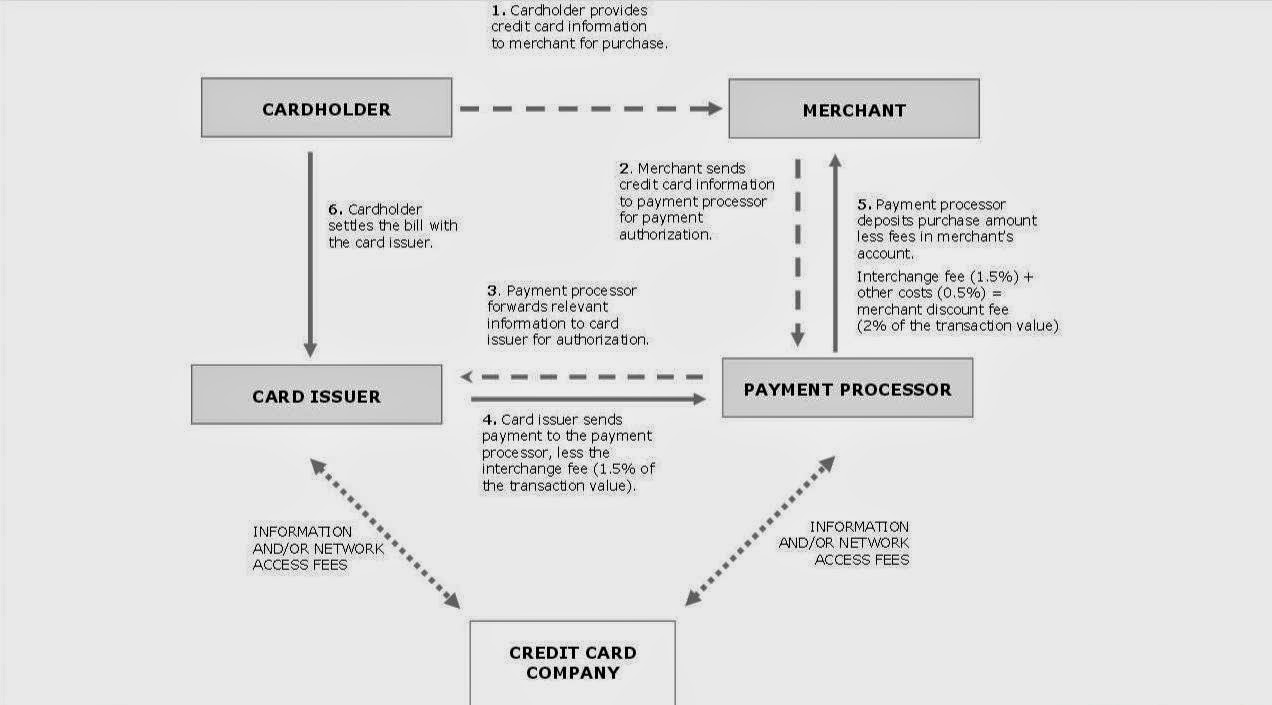 Digital world agent news dwp rumor updates you can see from this 2010 flow chart of canadas card processing industry that it is exactly the same as in the us where you see payment processor above nvjuhfo Gallery