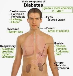 Obat Diabetes Kencing Manis