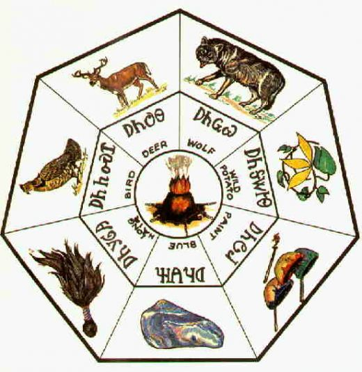 Native American Cherokee Indian Symbol