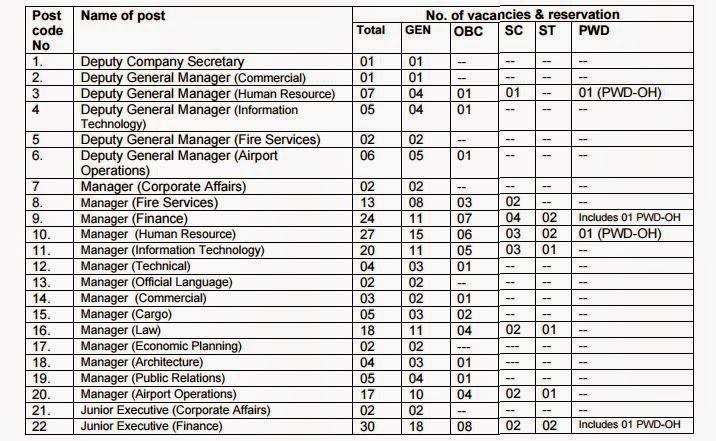 AAI Recruitment 2015
