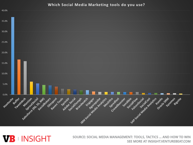 Most used social media management tools