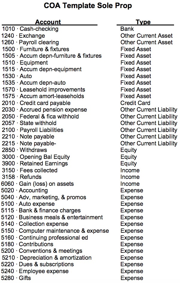 Dental Chart Of Accounts From Tim Lott