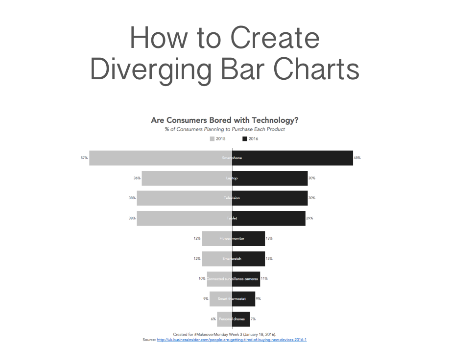 tableau tip tuesday  how to create diverging bar charts