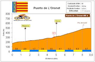 Altimetría Perfil Puerto de L'Oronet