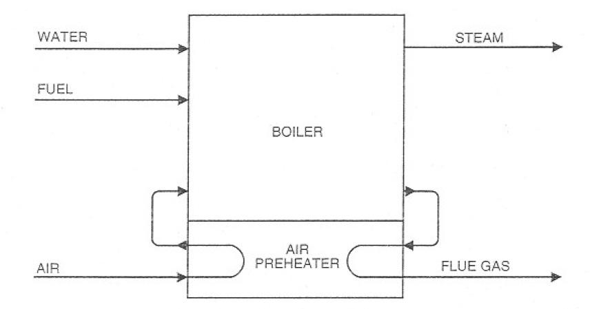 Steam Boiler: Combustion Air Preheater