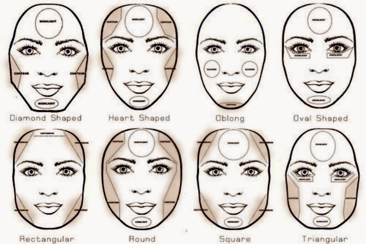 Thats Life Contouring Whats It All About