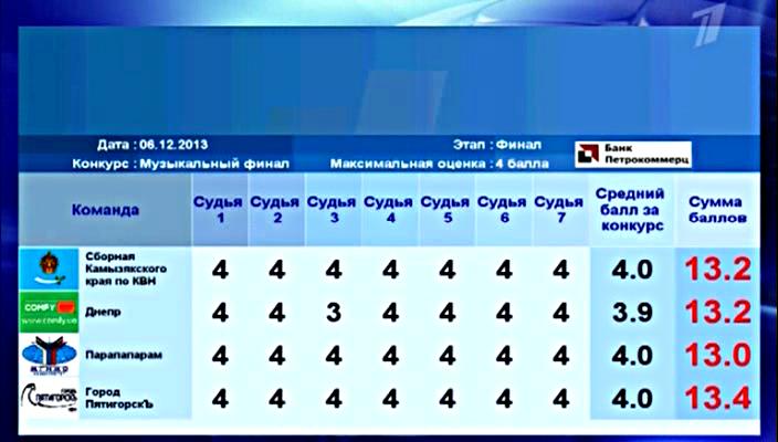 финал высшей лиги КВН