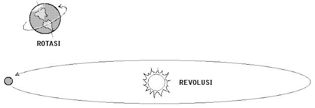 Pengertian Revolusi Bumi - Pengaruh Revolusi Bumi