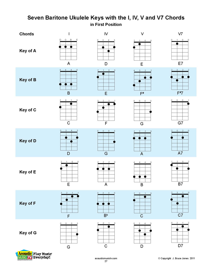 Acoustic Music TV: Baritone Ukulele Chord Chart and Key Chart