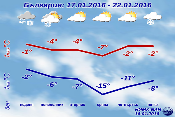 Седмична Прогноза за времето от 17 януари 2016 до 22 януари 2016