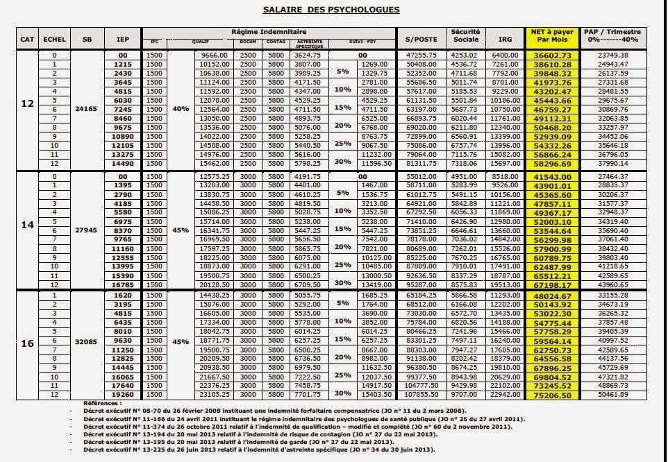 Grille des salaire de la fonction publique algerie - Grille indiciaire fonction publique d etat ...