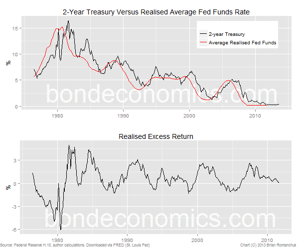 2-year Treasury Bond excess return
