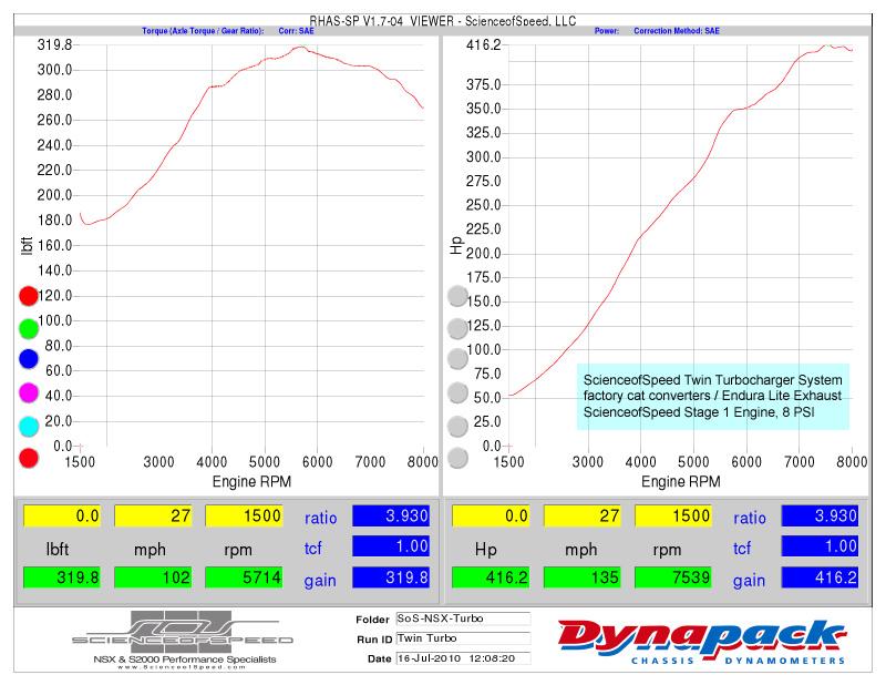 Acura NSX japoński supercar sportowy samochód kultowy V6 RWD doładowanie twin turbo SOS Science Of Speed dyno chart charakterystyka wykres hamownia 日本車 ホンダ アキュラ