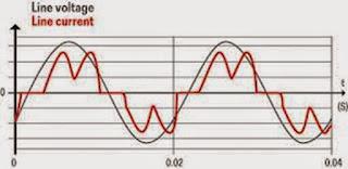 Els indicadors més típics per mesurar la qualitat d'energia