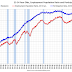 May Employment Report Comments and Graphs