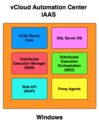 Automating vCAC (vCloud Automation Center) 6.0 IaaS & SQL Server installation
