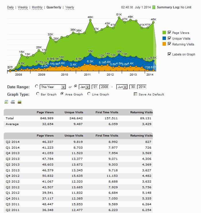 網站成立以來的每季流量 ( 1st Qtr - 2008 ~ 2nd Qtr - 2014 )