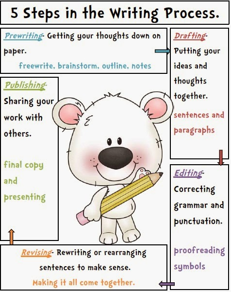 writing process printable posters 6+1 traits of writing posters six traits of writing links for teachers (linked to the northwest regional educational laboratory) the writing process web tutorial created by classroom teachers in the puget sound educational district.