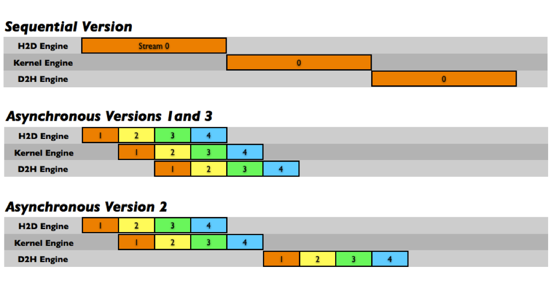 device driver programming in c book pdf