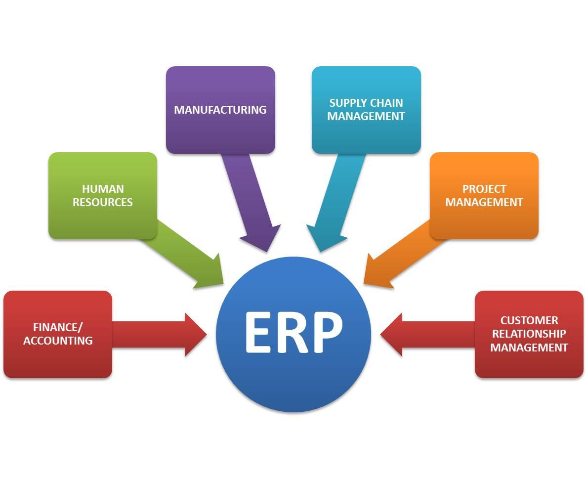ERP(企業資源規劃)這東西,自從網際網路興起以後就 ...